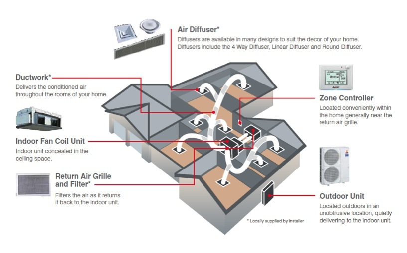 Ducted Air Conditioning Brisbane And Split Systems Wattec
